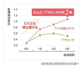 肌環境活性化のグラフ